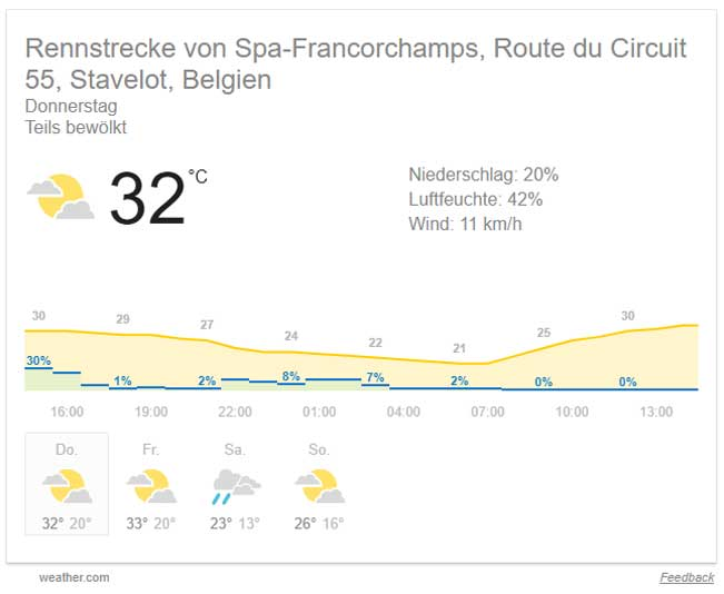 wetter-Spa-donnerstag