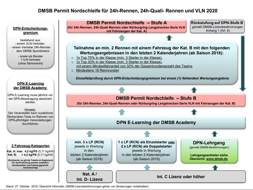 DMSB Permit Übersicht 2020