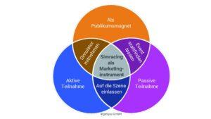 Grafik Simracing als Marketinginstrument