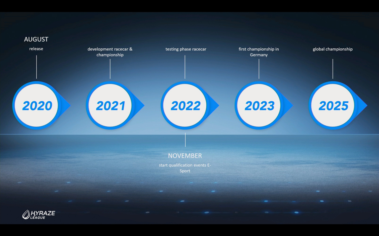 HYRAZE League - die Rennserie für den Motorsport der Zukunft | LSR ...
