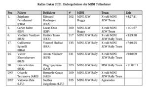 Rallye Dakar 2021 Ergebnisse Mini-Teams